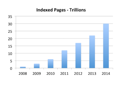 google-indexed-pages-1