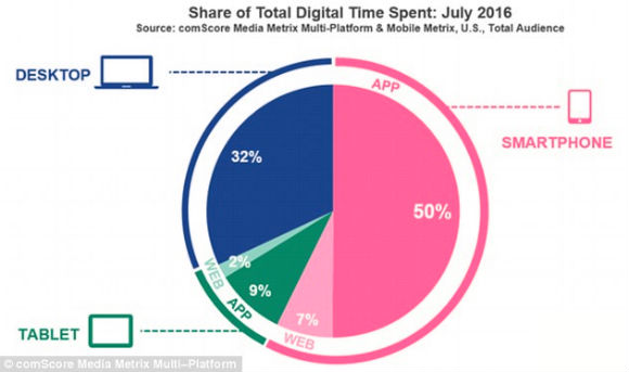 mobile-share-screen-time