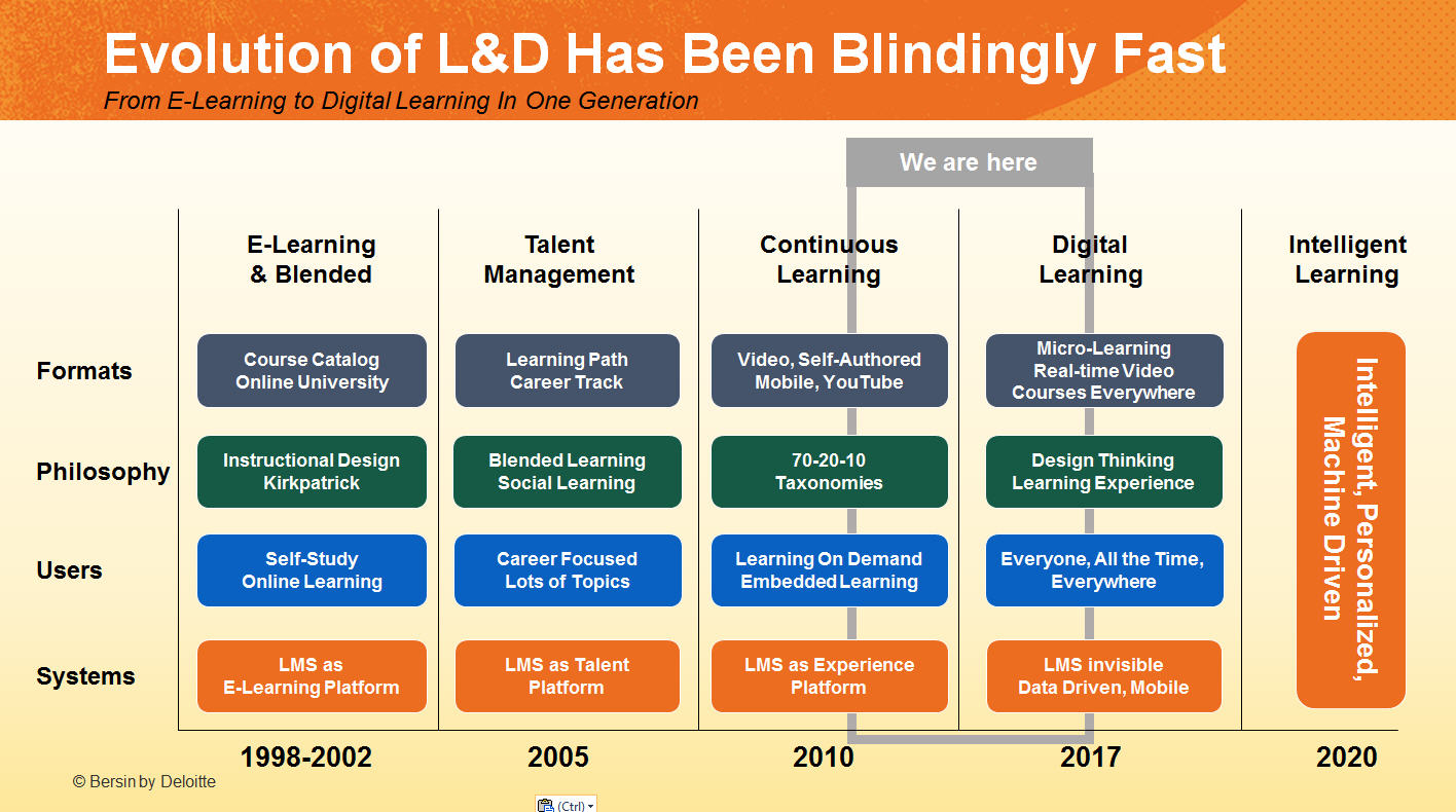 10 Trends Disrupting Digital Learning: Bersin's Review and ...