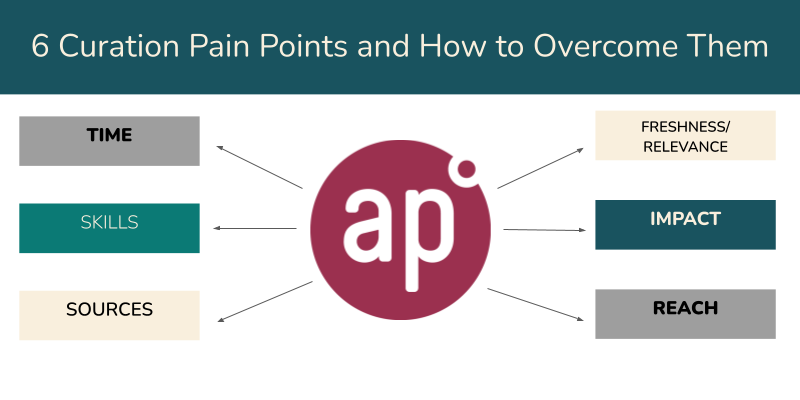 6 Curation Pain Points (2) (1)